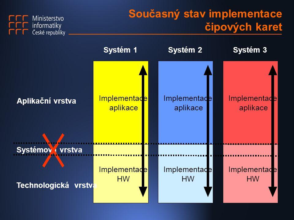 Současný stav implementace čipových karet Implementace HW Aplikační vrstva Systémová vrstva Technologická vrstva Implementace aplikace Implementace HW Implementace aplikace Implementace HW Implementace aplikace Systém 1Systém 2Systém 3