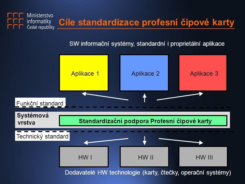 Cíle standardizace profesní čipové karty Systémová vrstva Standardizační podpora Profesní čipové karty Dodavatelé HW technologie (karty, čtečky, operační systémy) Funkční standard Technický standard Aplikace 1Aplikace 2Aplikace 3 HW IHW IIHW III SW informační systémy, standardní i proprietální aplikace