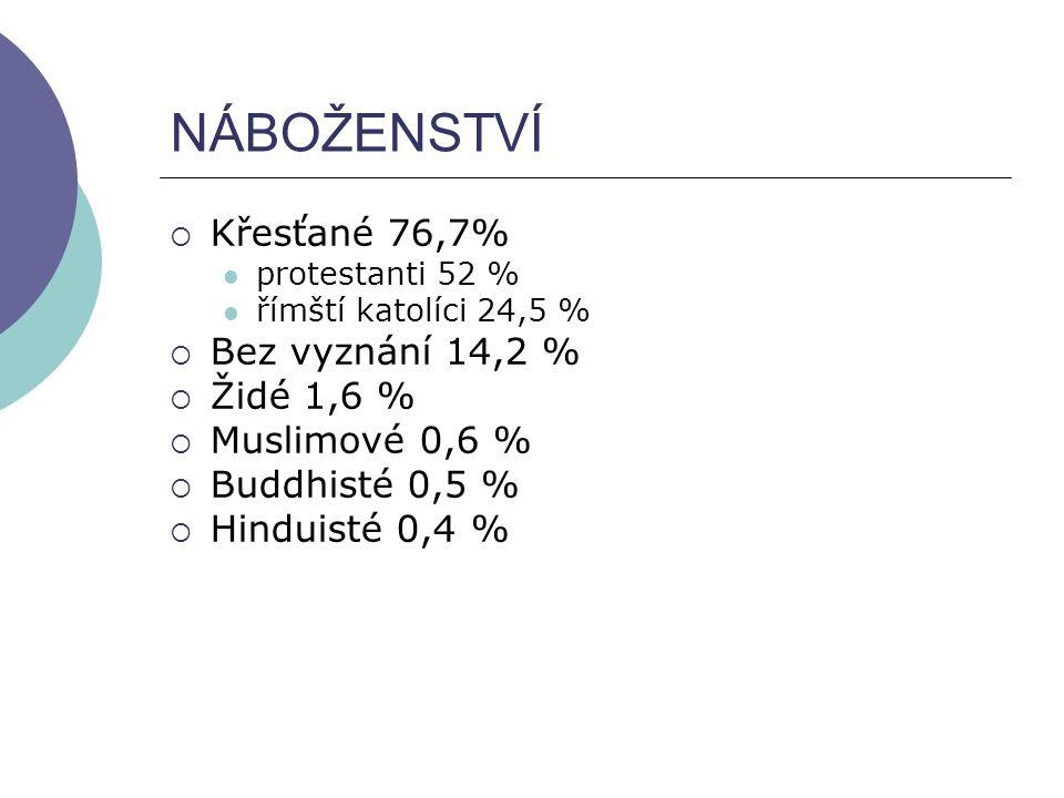 NÁBOŽENSTVÍ  Křesťané 76,7% protestanti 52 % římští katolíci 24,5 %  Bez vyznání 14,2 %  Židé 1,6 %  Muslimové 0,6 %  Buddhisté 0,5 %  Hinduisté
