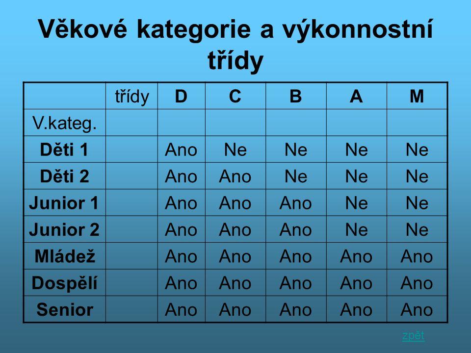 Diagram a graf Společenský tanec StandardLatina Rozložení soutěží po ČR