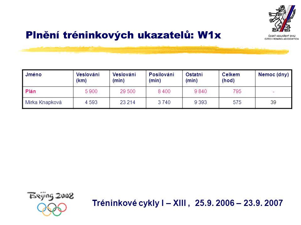 Plnění tréninkových ukazatelů: W1x Tréninkové cykly I – XIII, 25.9.