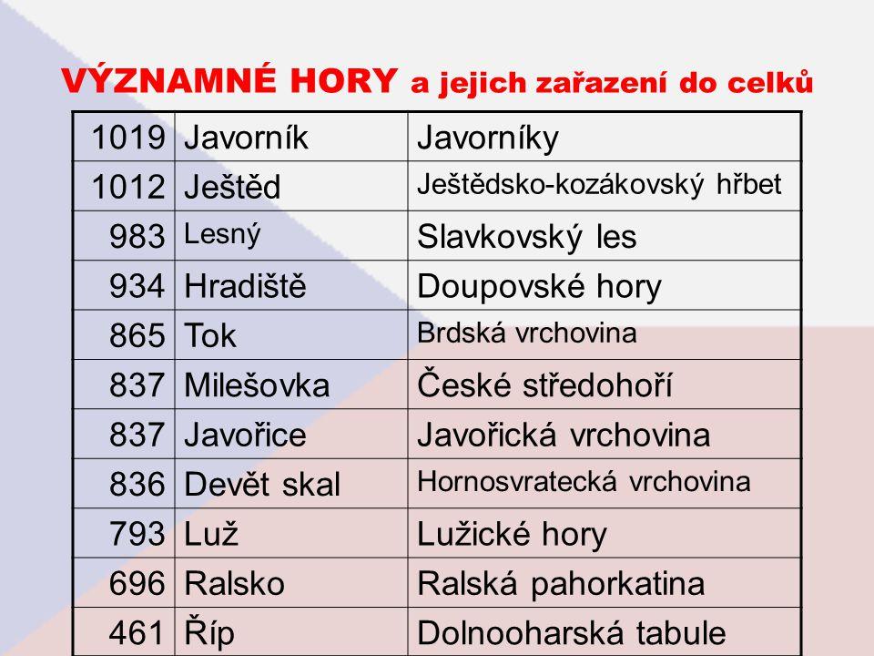 VÝZNAMNÉ HORY a jejich zařazení do celků 1019JavorníkJavorníky 1012Ještěd Ještědsko-kozákovský hřbet 983 Lesný Slavkovský les 934HradištěDoupovské hor