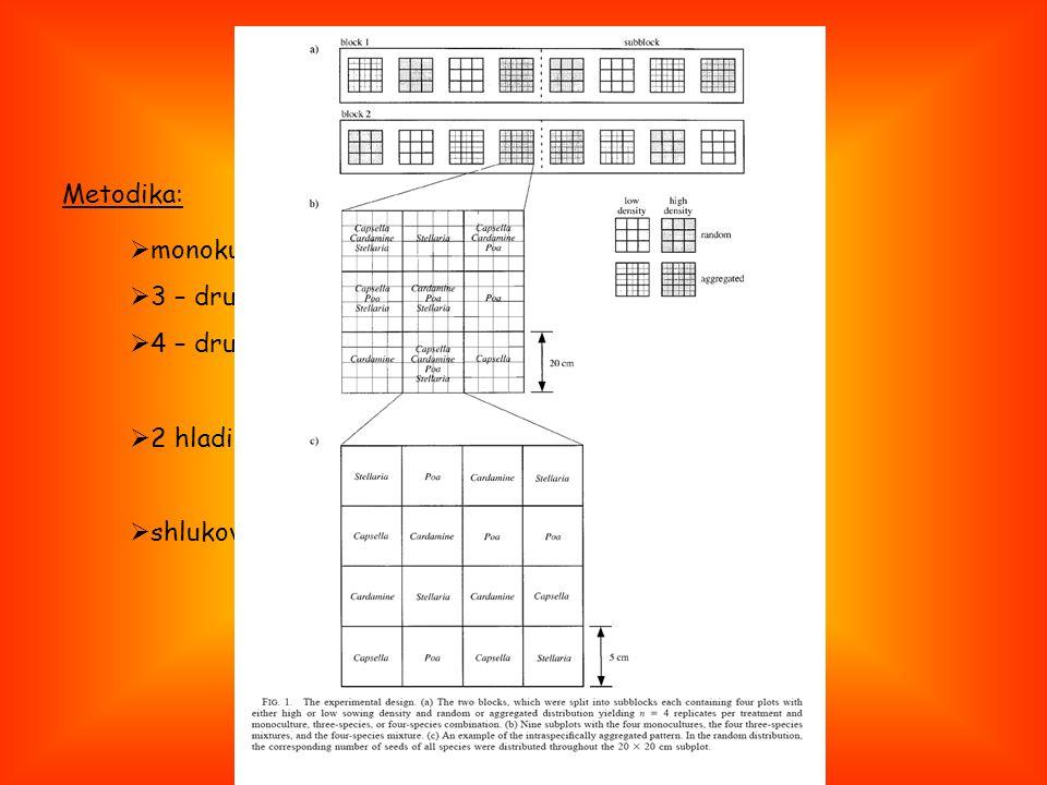 Peter Stoll and Daniel Pratti (2001) Ovlivňuje prostorové uspořádání kompetici.