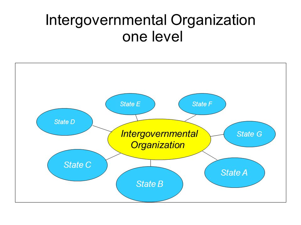 Intergovernmental Organization one level State D State C State E State F State A State G State B Intergovernmental Organization
