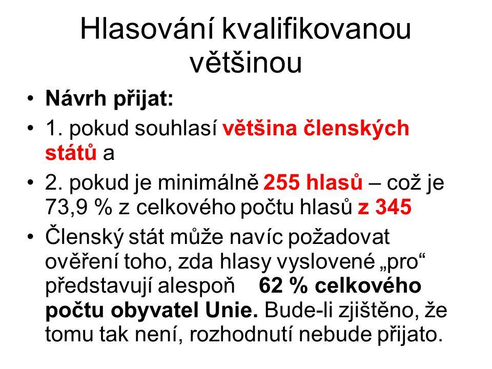 Hlasování kvalifikovanou většinou Návrh přijat: 1. pokud souhlasí většina členských států a 2. pokud je minimálně 255 hlasů – což je 73,9 % z celkovéh