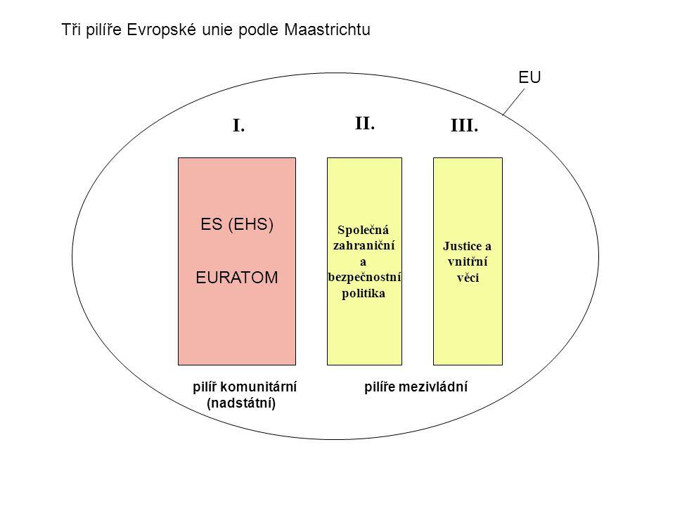 Společná zahraniční a bezpečnostní politika Justice a vnitřní věci I. II. III. ES (EHS) EURATOM EU pilíř komunitární pilíře mezivládní (nadstátní) Tři