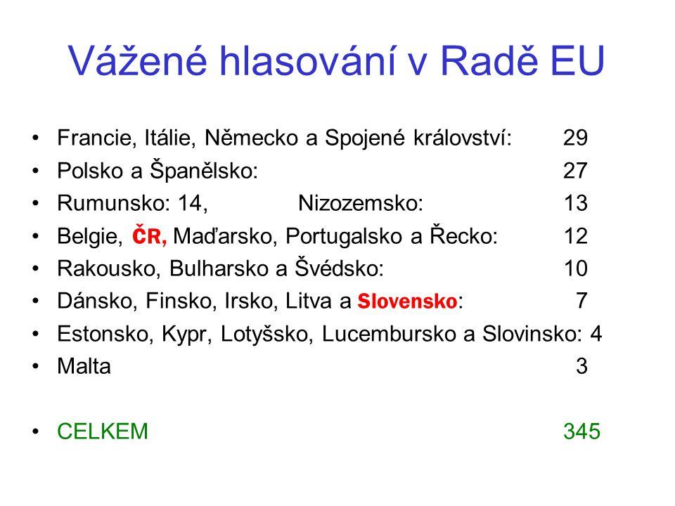 Vážené hlasování v Radě EU Francie, Itálie, Německo a Spojené království: 29 Polsko a Španělsko: 27 Rumunsko: 14, Nizozemsko: 13 Belgie, ČR, Maďarsko, Portugalsko a Řecko: 12 Rakousko, Bulharsko a Švédsko: 10 Dánsko, Finsko, Irsko, Litva a Slovensko : 7 Estonsko, Kypr, Lotyšsko, Lucembursko a Slovinsko: 4 Malta 3 CELKEM 345