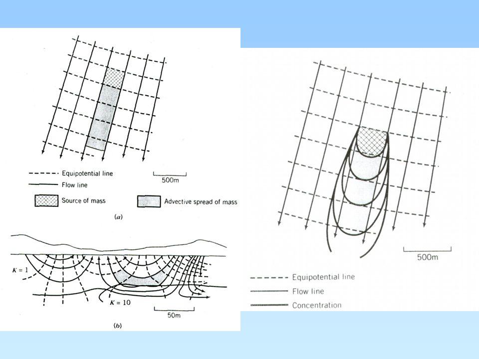 """popis mechanizmů disperze vliv variabilní rychlosti proudění v pórech (vliv velikosti pórů a """"kanálků ) vliv tvaru """"kanálků vliv distribuce vektoru rychlosti v pórech"""