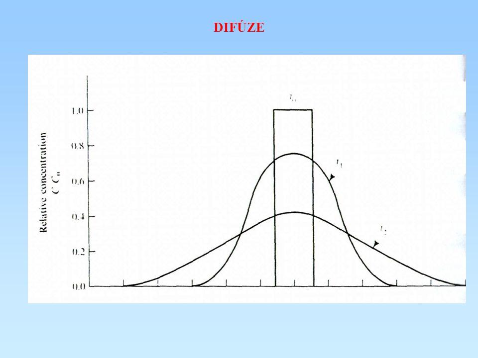 porózní prostředí – difúze je omezena pouze na póry mezi zrny nutné uvažovat i vlastnosti prostředí tortuozita vyjadřuje klikatost průtočných kanálků při difůzním pohybu nejčastější definice – poměr mezi skutečnou a teoreticky nejkratší trajektorií částic číslo je vždy > 1 v porózním prostředí (teoreticky je = 1 v kapilárách) definice Beara (1972) – opačná horninové prostředí efektivní difuzivní koeficient … D´ d obecně roste s rostoucí porozitou prostředí