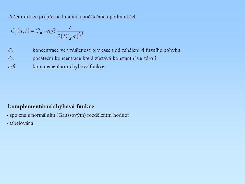 řešení difúze při přesné hranici a počátečních podmínkách C i koncentrace ve vzdálenosti x v čase t od zahájení difúzního pohybu C 0 počáteční koncent