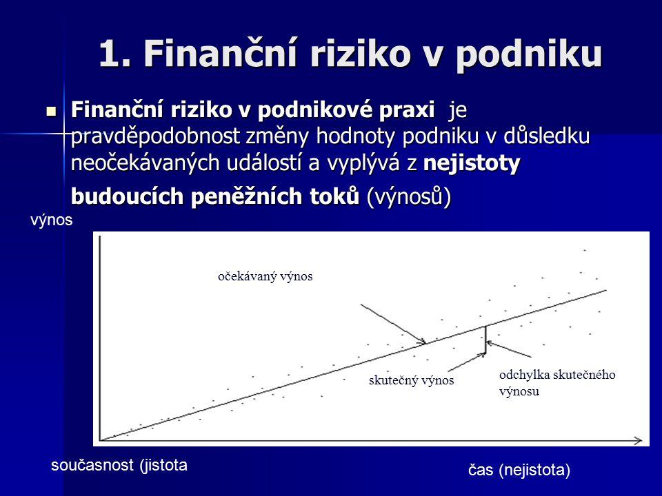 Finanční riziko - výpočet patří do skupiny podnikatelských rizik, společně s provozním (operačním) rizikem.