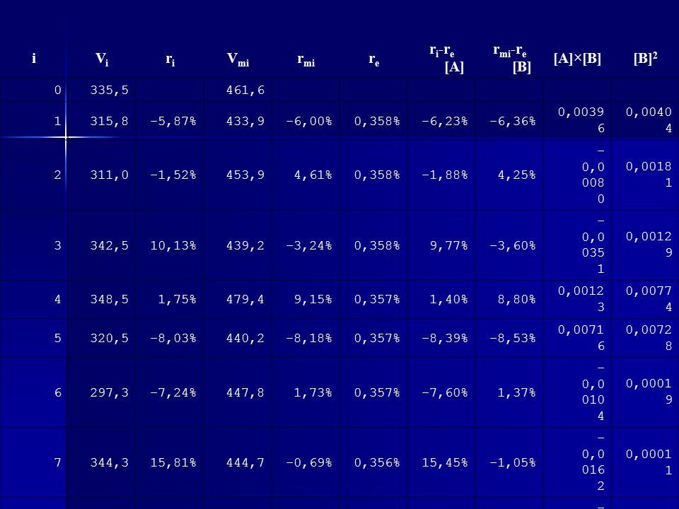 Výpočet koeficientu β - dokončení Beta vypočítáme pomocí obecného regresního vztahu β = (ΣxiΣyi - nΣxiyi) / ((Σxi)2 - nΣxi2), přičemž v tomto případě bude xi = rmi – re a yi = ri – re ; počet pozorování n = 16.