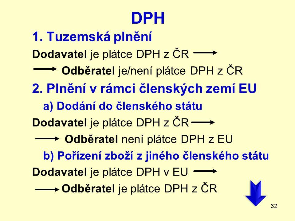 DPH 1. Tuzemská plnění Dodavatel je plátce DPH z ČR Odběratel je/není plátce DPH z ČR 2. Plnění v rámci členských zemí EU a) Dodání do členského státu