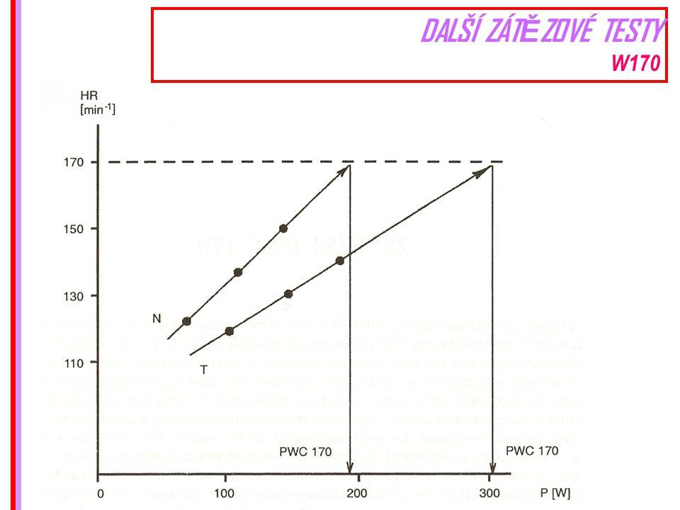 Průměrné hodnoty Wmax a W 170 zjištěné u zdravé čs.