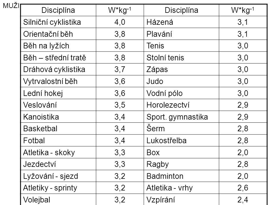 DisciplínaW*kg -1 DisciplínaW*kg -1 Silniční cyklistika4,0Házená3,1 Orientační běh3,8Plavání3,1 Běh na lyžích3,8Tenis3,0 Běh – střední tratě3,8Stolní tenis3,0 Dráhová cyklistika3,7Zápas3,0 Vytrvalostní běh3,6Judo3,0 Lední hokej3,6Vodní pólo3,0 Veslování3,5Horolezectví2,9 Kanoistika3,4Sport.
