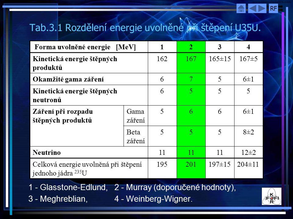 RF Tab.3.1 Rozdělení energie uvolněné při štěpení U35U.