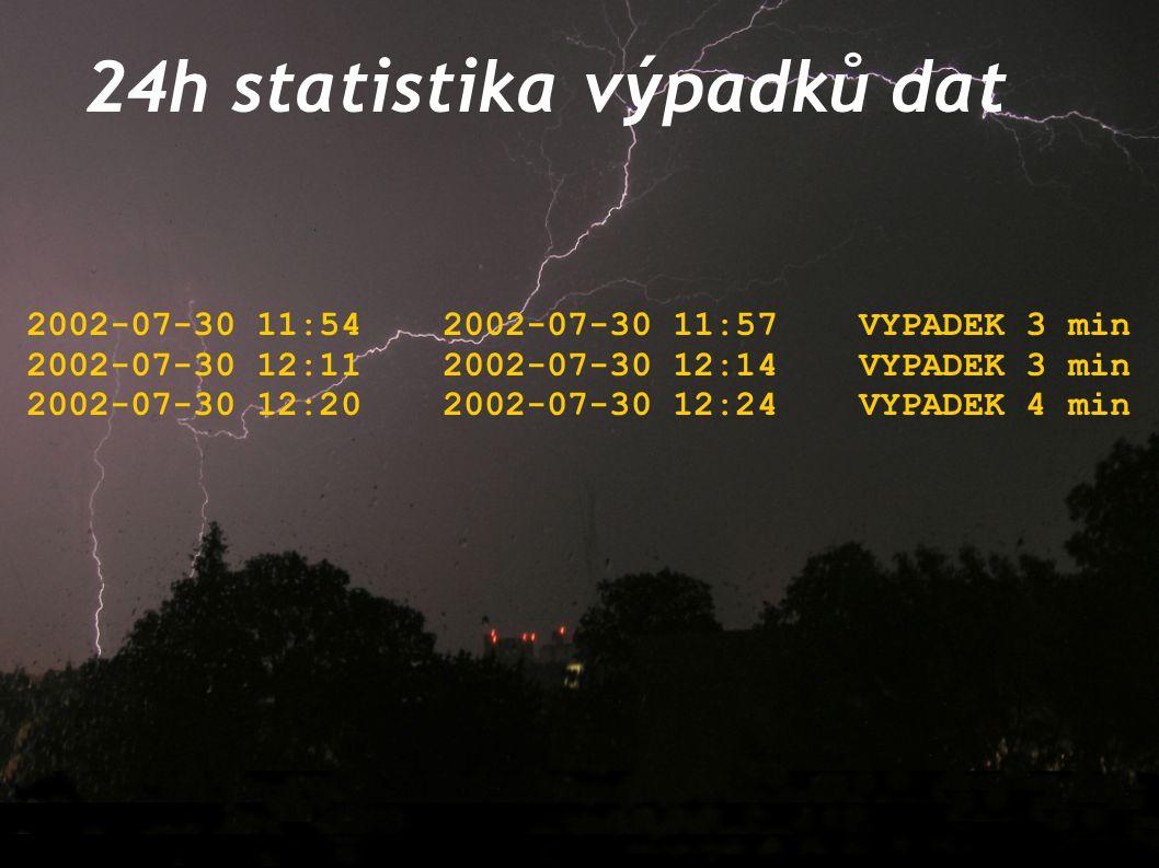 24h statistika výpadků dat 2002-07-30 11:542002-07-30 11:57VYPADEK 3 min 2002-07-30 12:112002-07-30 12:14VYPADEK 3 min 2002-07-30 12:202002-07-30 12:2