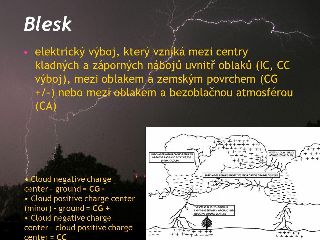 Blesk elektrický výboj, který vzniká mezi centry kladných a záporných nábojů uvnitř oblaků (IC, CC výboj), mezi oblakem a zemským povrchem (CG +/-) ne