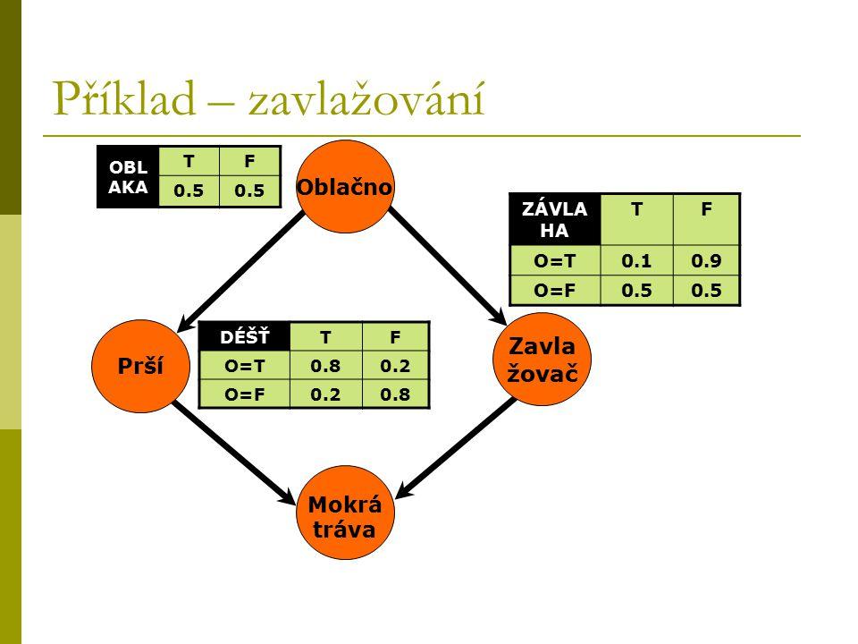 Příklad – zavlažování OBL AKA TF 0.5 DÉŠŤTF O=T0.80.2 O=F0.20.8 Prší Mokrá tráva Zavla žovač Oblačno ZÁVLA HA TF O=T0.10.9 O=F0.5
