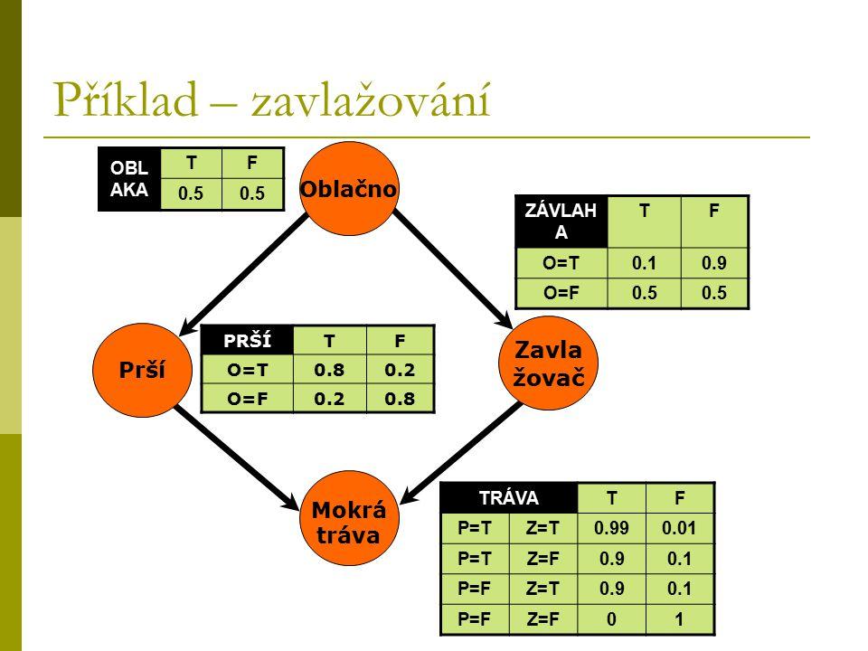 Příklad – zavlažování ZÁVLAH A TF O=T0.10.9 O=F0.5 OBL AKA TF 0.5 TRÁVATF P=TZ=T0.990.01 P=TZ=F0.90.1 P=FZ=T0.90.1 P=FZ=F01 PRŠÍTF O=T0.80.2 O=F0.20.8 Prší Mokrá tráva Zavla žovač Oblačno