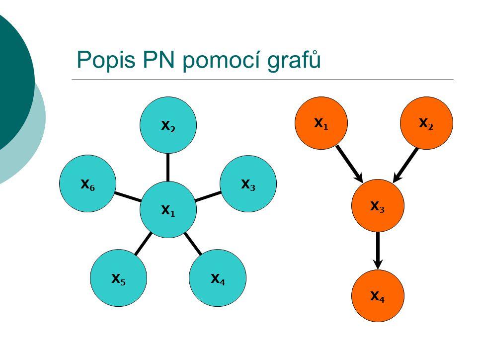 Popis PN pomocí grafů  Výhody: Názornost, čitelné i pro laika Každý graf je pravděpodobnostně reprezentovatelný (dokonce diskrétní n.v.)  Nevýhody: Ne každé rozdělení je reprezentovatelné pomocí grafů (početní argument)
