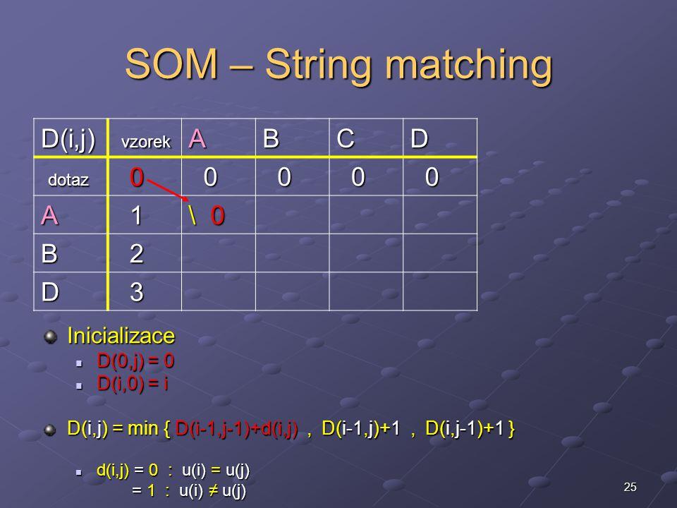 25 SOM – String matching Inicializace D(0,j) = 0 D(i,0) = i D(i,j) = min { D(i-1,j-1)+d(i,j), D(i-1,j)+1, D(i,j-1)+1 } d(i,j) = 0 : u(i) = u(j) = 1 : u(i) ≠ u(j) D(i,j) vzorek vzorekABCD dotaz dotaz 0 0 0 0 0 A 1 \ 0 B 2 D 3