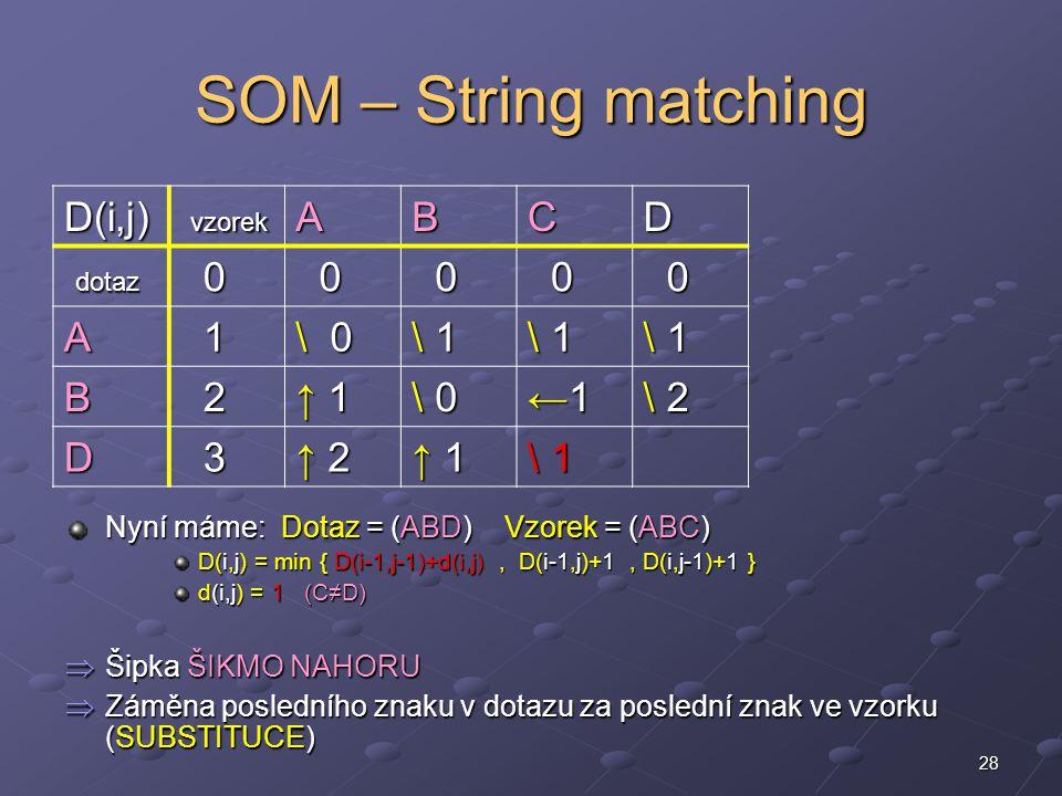 28 SOM – String matching Nyní máme: Dotaz = (ABD) Vzorek = (ABC) D(i,j) = min { D(i-1,j-1)+d(i,j), D(i-1,j)+1, D(i,j-1)+1 } d(i,j) = 1 (C≠D)  Šipka ŠIKMO NAHORU  Záměna posledního znaku v dotazu za poslední znak ve vzorku (SUBSTITUCE) D(i,j) vzorek vzorekABCD dotaz dotaz 0 0 0 0 0 A 1 \ 0 \ 1\ 1\ 1\ 1 \ 1\ 1\ 1\ 1 \ 1\ 1\ 1\ 1 B 2 ↑ 1↑ 1↑ 1↑ 1 \ 0\ 0\ 0\ 0 ←1←1←1←1 \ 2\ 2\ 2\ 2 D 3 ↑ 2↑ 2↑ 2↑ 2 ↑ 1↑ 1↑ 1↑ 1 \ 1