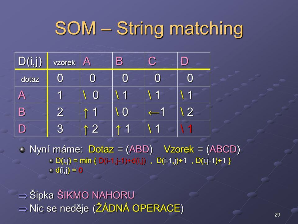 29 SOM – String matching Nyní máme: Dotaz = (ABD) Vzorek = (ABCD) D(i,j) = min { D(i-1,j-1)+d(i,j), D(i-1,j)+1, D(i,j-1)+1 } d(i,j) = 0  Šipka ŠIKMO NAHORU  Nic se neděje (ŽÁDNÁ OPERACE) D(i,j) vzorek vzorekABCD dotaz dotaz 0 0 0 0 0 A 1 \ 0 \ 1\ 1\ 1\ 1 \ 1\ 1\ 1\ 1 \ 1\ 1\ 1\ 1 B 2 ↑ 1↑ 1↑ 1↑ 1 \ 0\ 0\ 0\ 0 ←1←1←1←1 \ 2\ 2\ 2\ 2 D 3 ↑ 2↑ 2↑ 2↑ 2 ↑ 1↑ 1↑ 1↑ 1 \ 1\ 1\ 1\ 1 \ 1