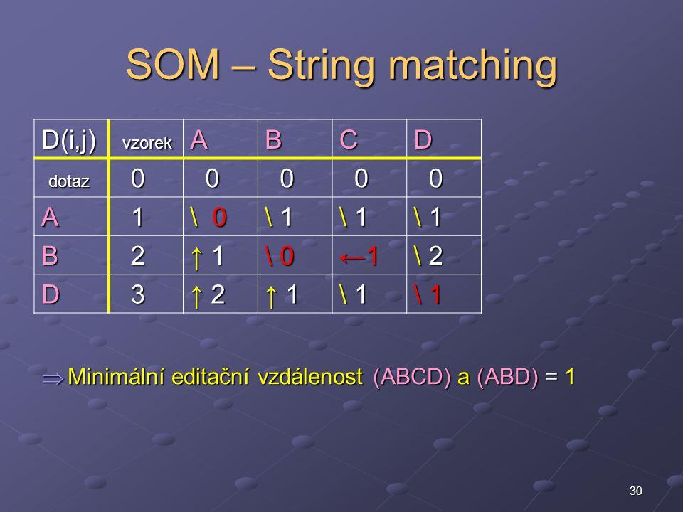 30 SOM – String matching  Minimální editační vzdálenost (ABCD) a (ABD) = 1 D(i,j) vzorek vzorekABCD dotaz dotaz 0 0 0 0 0 A 1 \ 0 \ 1\ 1\ 1\ 1 \ 1\ 1\ 1\ 1 \ 1\ 1\ 1\ 1 B 2 ↑ 1↑ 1↑ 1↑ 1 ←1←1←1←1 \ 2\ 2\ 2\ 2 D 3 ↑ 2↑ 2↑ 2↑ 2 ↑ 1↑ 1↑ 1↑ 1 \ 1\ 1\ 1\ 1 \ 1