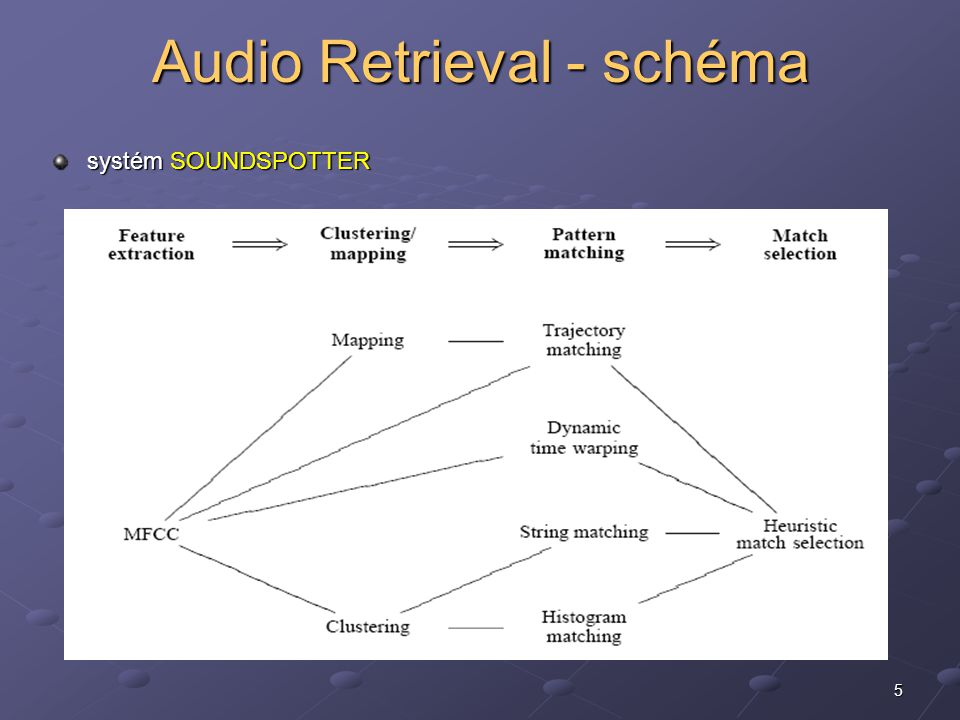 5 Audio Retrieval - schéma systém SOUNDSPOTTER