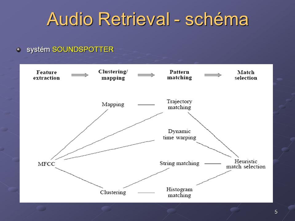 5 Audio Retrieval - schéma systém SOUNDSPOTTER