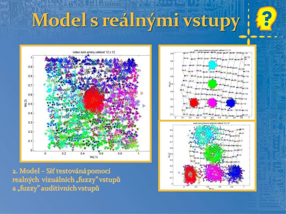 """2. Model – Síť testováná pomocí realných vizuálních """"fuzzy vstupů a """"fuzzy auditivních vstupů 2."""