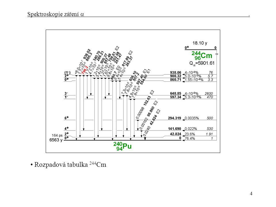 4 Spektroskopie záření   Rozpadová tabulka 244 Cm