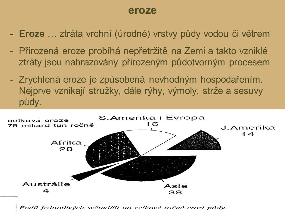 eroze -Eroze … ztráta vrchní (úrodné) vrstvy půdy vodou či větrem -Přirozená eroze probíhá nepřetržitě na Zemi a takto vzniklé ztráty jsou nahrazovány