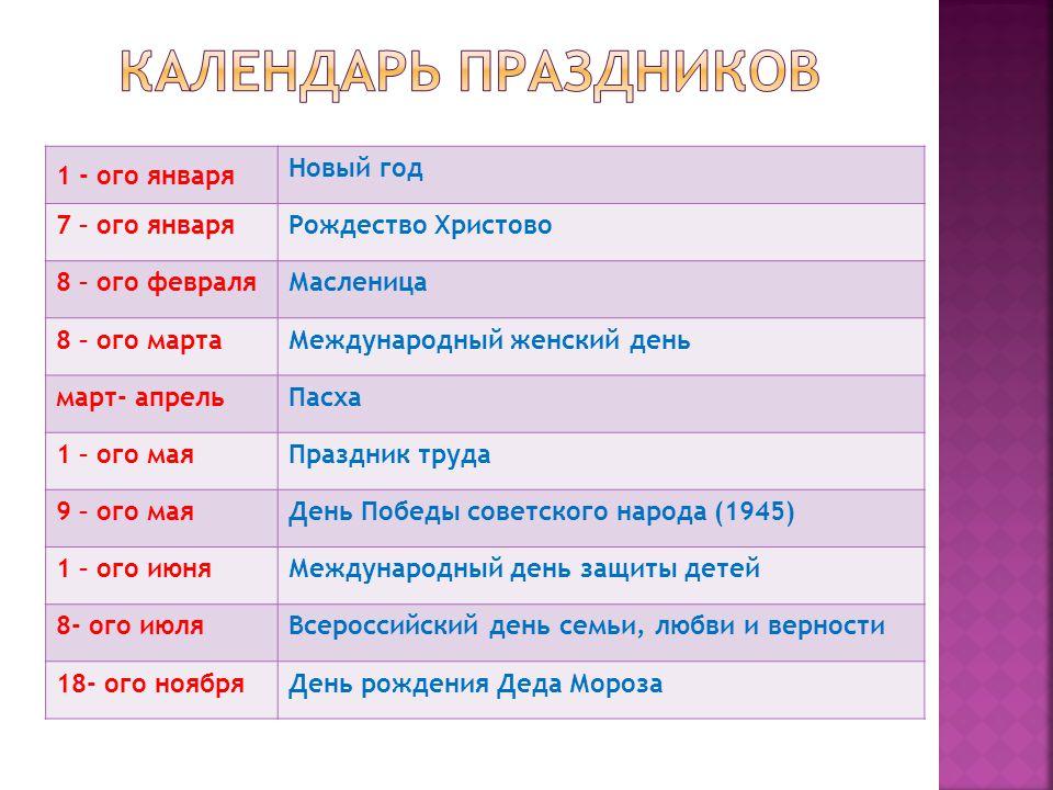 1 - ого января Новый год 7 – ого январяРождество Христово 8 – ого февраляМасленица 8 – ого мартаМеждународный женский день март- апрельПасха 1 – ого маяПраздник труда 9 – ого маяДень Победы советского народа (1945) 1 – ого июняМеждународный день защиты детей 8- ого июляВсероссийский день семьи, любви и верности 18- ого ноябряДень рождения Деда Мороза