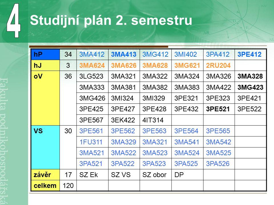 Studijní plán 2. semestru hP343MA4123MA4133MG4123MI4023PA4123PE412 hJ33MA6243MA6263MA6283MG6212RU204 oV363LG5233MA3213MA3223MA3243MA3263MA328 3MA3333M