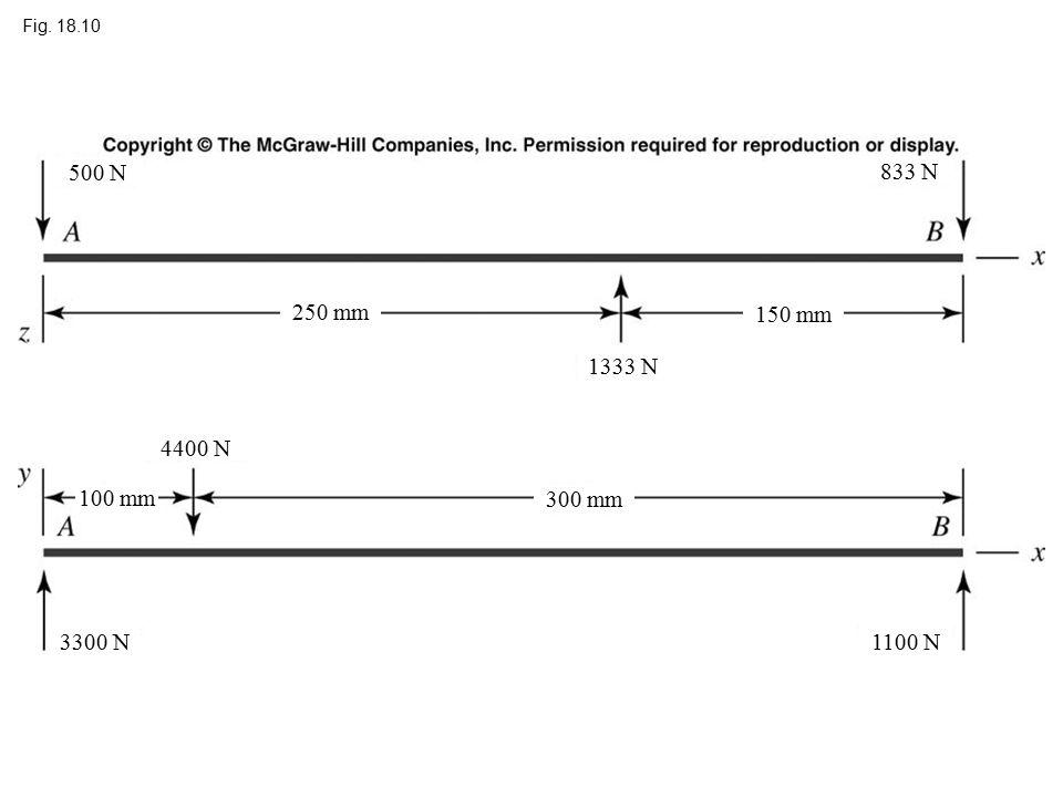 Fig. 18.10 250 mm 150 mm 300 mm 833 N 3300 N1100 N 4400 N 500 N 1333 N 100 mm