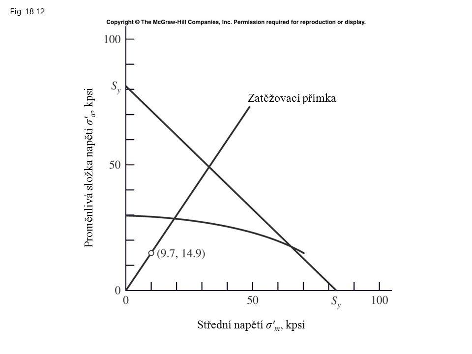 Fig. 18.12 Střední napětí σ m, kpsi Zatěžovací přímka Proměnlivá složka napětí σ a, kpsi