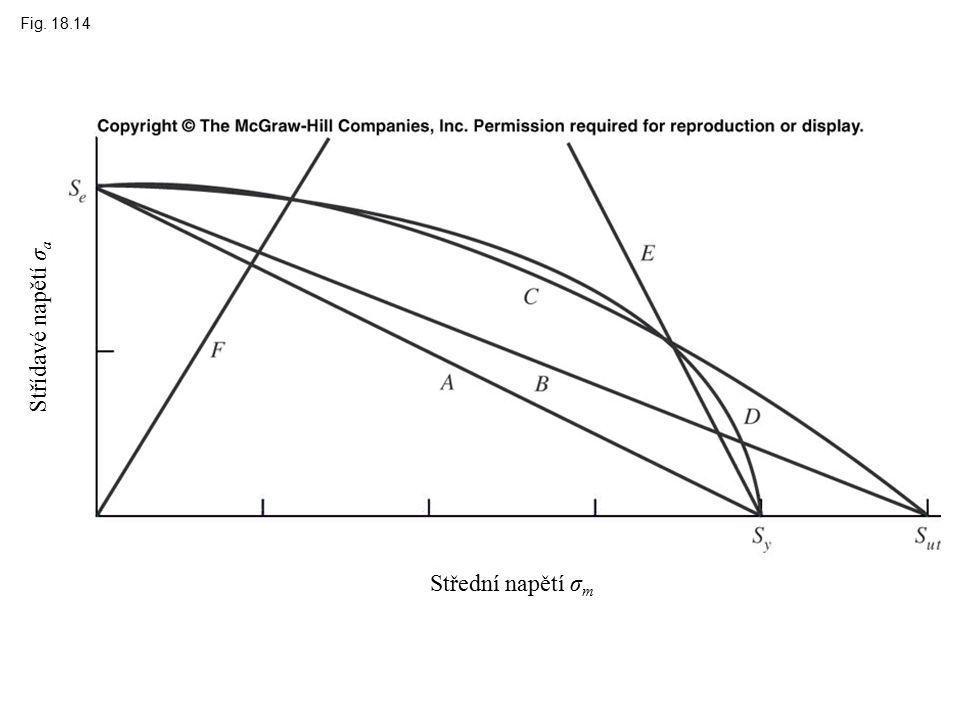 Fig. 18.14 Střední napětí σ m Střídavé napětí σ a
