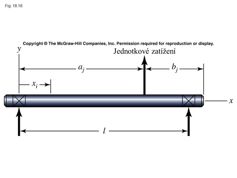 Fig. 18.16 Jednotkové zatížení