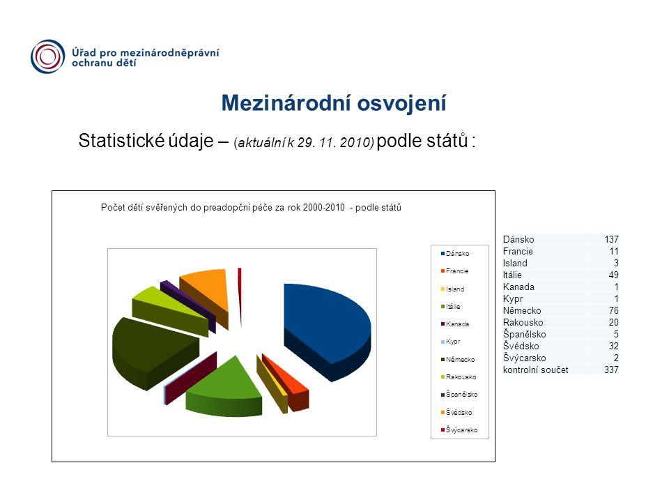 Mezinárodní osvojení Statistické údaje – (aktuální k 29. 11. 2010) podle států : Dánsko137 Francie11 Island3 Itálie49 Kanada1 Kypr1 Německo76 Rakousko