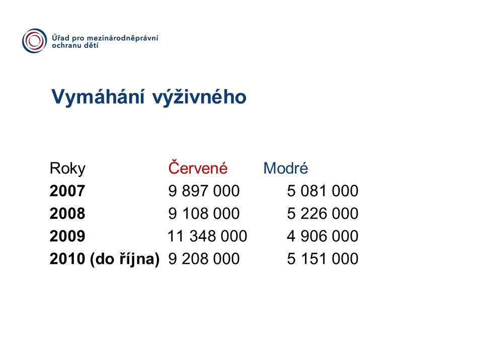 Vymáhání výživného Roky Červené Modré 2007 9 897 000 5 081 000 2008 9 108 000 5 226 000 2009 11 348 000 4 906 000 2010 (do října)9 208 0005 151 000