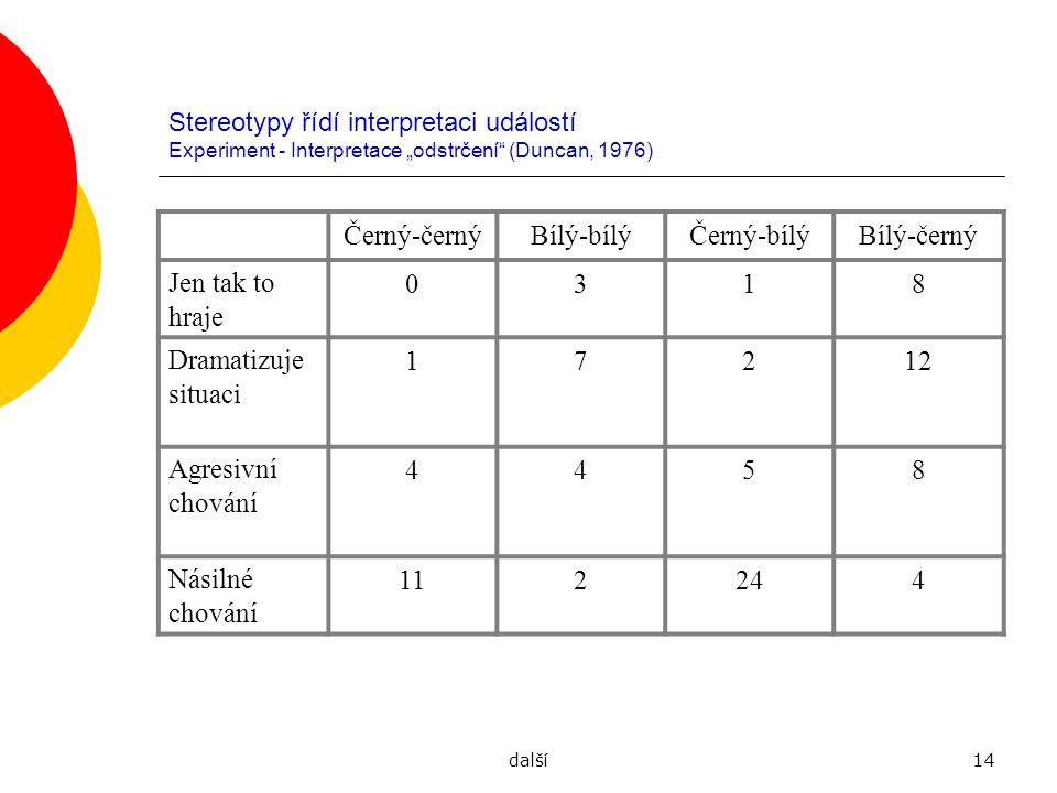 """další14 Stereotypy řídí interpretaci událostí Experiment - Interpretace """"odstrčení"""" (Duncan, 1976) Černý-černýBílý-bílýČerný-bílýBílý-černý Jen tak to"""
