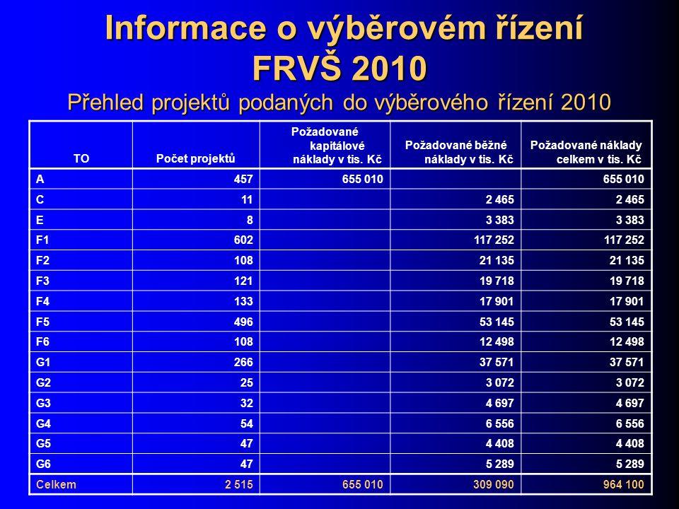 Informace o výběrovém řízení FRVŠ 2010 Přehled projektů podaných do výběrového řízení 2010 Informace o výběrovém řízení FRVŠ 2010 Přehled projektů podaných do výběrového řízení 2010 TOPočet projektů Požadované kapitálové náklady v tis.