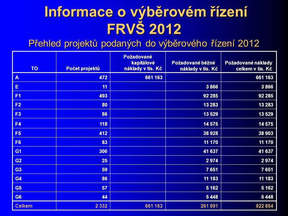 Informace o výběrovém řízení FRVŠ 2012 Přehled projektů podaných do výběrového řízení 2012 Informace o výběrovém řízení FRVŠ 2012 Přehled projektů podaných do výběrového řízení 2012 TOPočet projektů Požadované kapitálové náklady v tis.