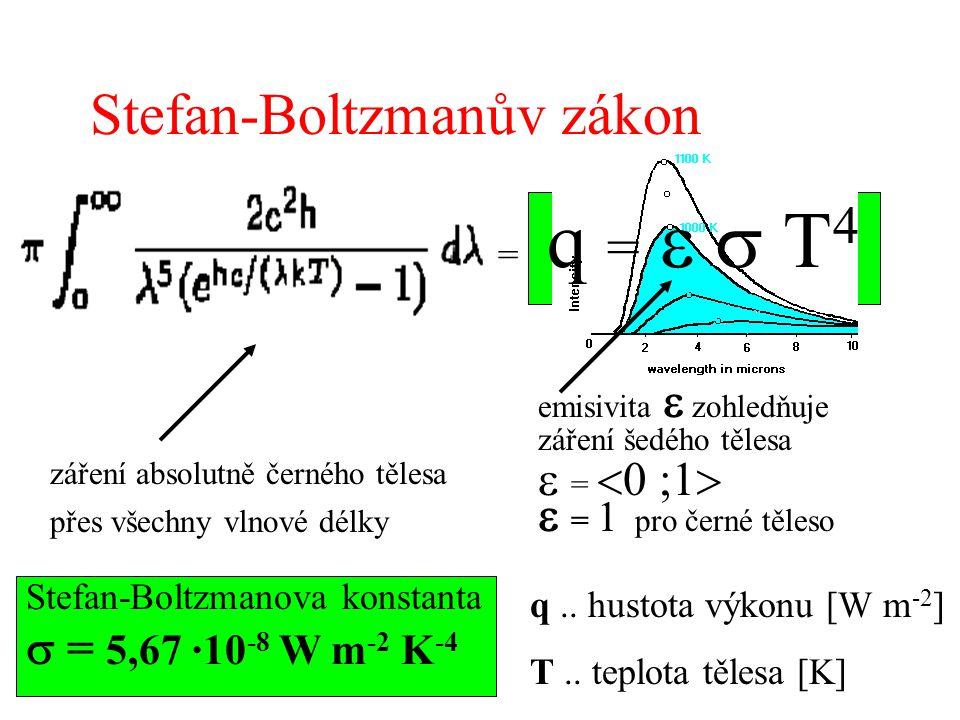 Stefan-Boltzmanův zákon = q =  T 4 emisivita  zohledňuje záření šedého tělesa  =  0 ;1   = 1 pro černé těleso Stefan-Boltzmanova konstanta