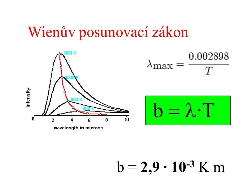 Wienův posunovací zákon b  ·T b = 2,9 · 10 -3 K m