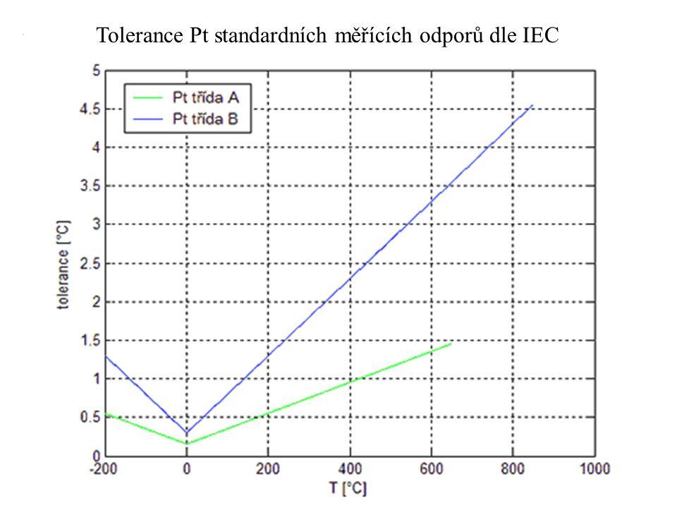 Tolerance Pt standardních měřících odporů dle IEC