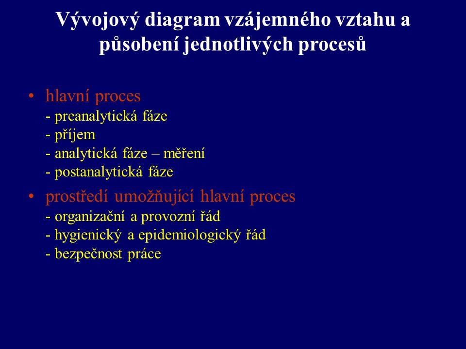 Vývojový diagram vzájemného vztahu a působení jednotlivých procesů hlavní proces - preanalytická fáze - příjem - analytická fáze – měření - postanalyt