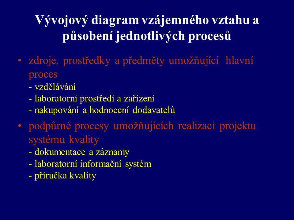 Vývojový diagram vzájemného vztahu a působení jednotlivých procesů zdroje, prostředky a předměty umožňující hlavní proces - vzdělávání - laboratorní p